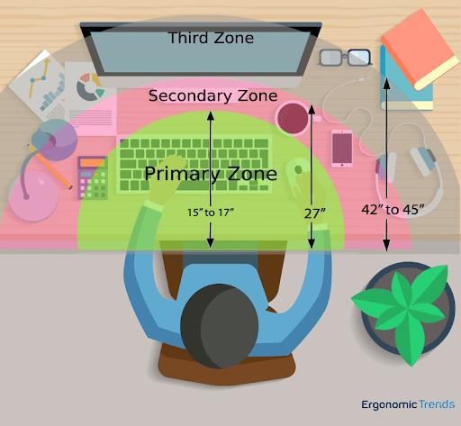 Optimal Reach Zone